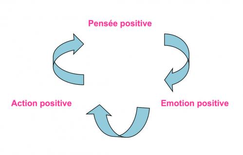 Le cercle vertueux